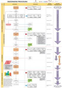 sematski-prikaz-objedinjene-procedure