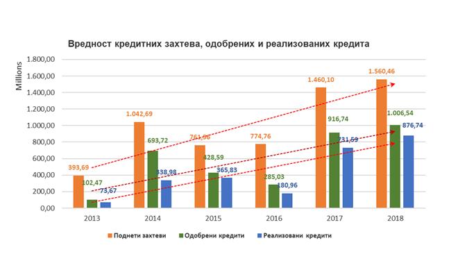 RFV-grafikon